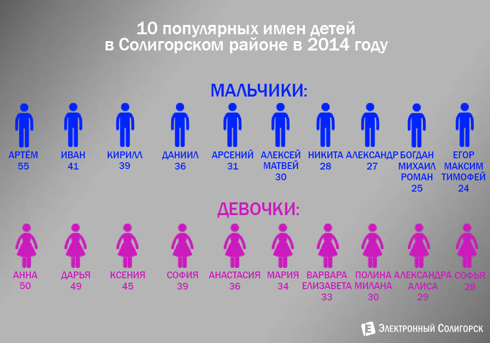 быть популярные имена 2016 года в башкирии для мальчиков для повседневной носки