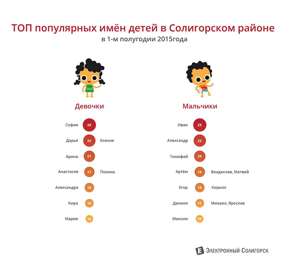улучшения свойств популярные имена 2016 года в башкирии для мальчиков при